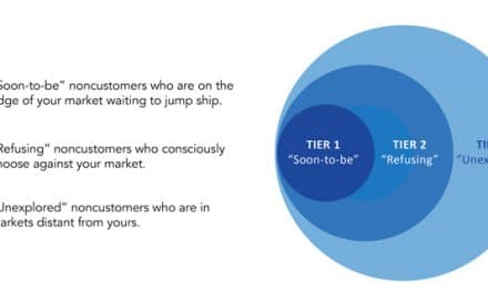 Getting rid of competition and convincing non-customers with Blue Ocean Strategy
