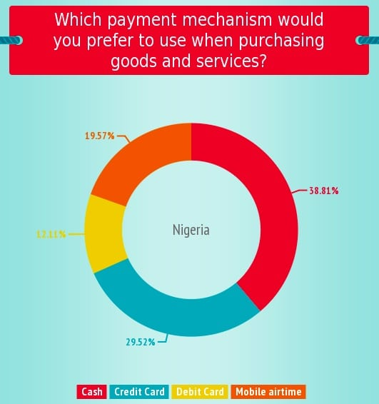 e-commerce preferences of African consumers in Nigeria, South Africa, Kenya, 2013, innovation is everywhere martin pasquier mobile west africa jumia kaymu jovago rocket internet 1