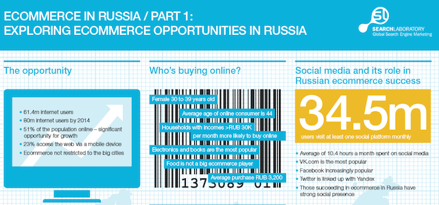Russia e-commerce stats 2014 tech startup digital landscape innovation is everywhere B2B center martin pasquier emerging markets technology and entrepreneurship BRIC countries