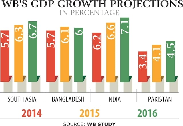 DH gdp forecast growth south asia bangladesh india pakistan 2014 2015 2016 startup dhaka documentary innovation is everywhere startup movies martin pasquier