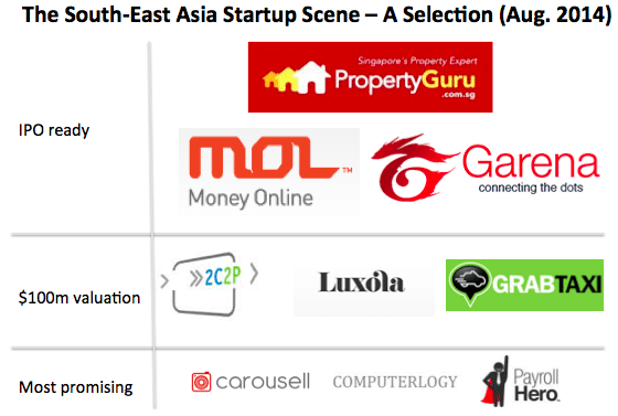 South-East Asia Startup Scene Property Guru MOL Garena 2C2P Luxola GrabTaxi Carousell Computerlogy PayrollHero innovation is everywhere geeks on a beach the philippines