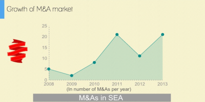TRSoutheast-Asia-tech-start-acquisition-market-MA-asia-technology-ecosystem-entrepreneurship-exits-IPO-VCs-China-Singapore-innovation-is-everywhere-2