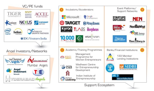 India startup ecosystem report Nasscom 10000 startups landscape report 2014 2015 Bangalore NPC Product conclave innovation is everywhere martin pasquier emerging markets6