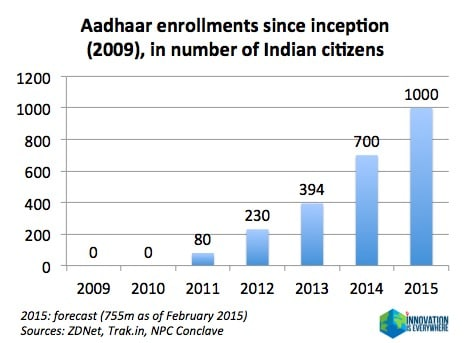 aadhaar unique identification authority india biometric ID identity database emerging markets innovation ecosystem hackathon martin pasquier innovatioiseverywhere 5 history evolution stats 2015