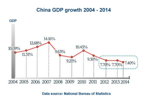 internet plus china digital strategy gmic beijing gdp deceleration decade 1