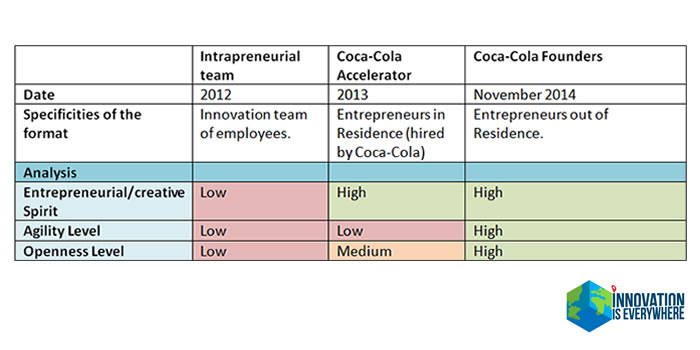 coca-cola founders evolution corporate innovation intrapreneurial team accelerator entrepreneurs in residence agility openness startups