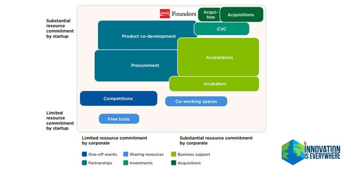 Coca-Cola Founders Resource commitment framework Nesta Partnership Acquisitions Procurement Co-development Competitors Co-working spaces