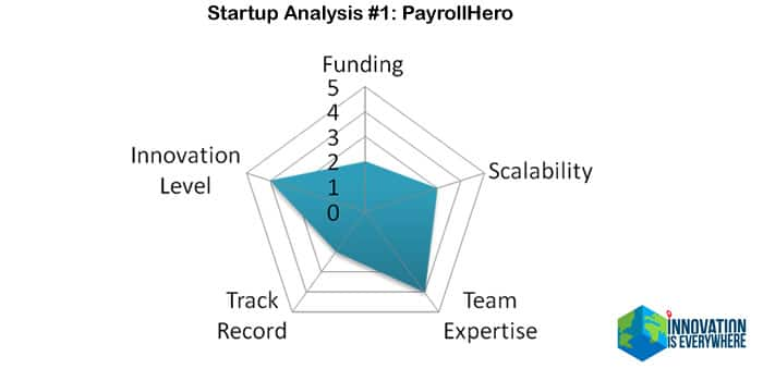 startup analysis sourcing payrollhero digital transformation
