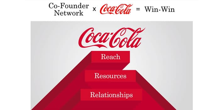 Coca-Cola Founders case study : an inspiring model of corporate innovation