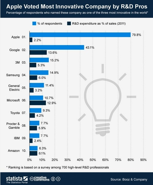 corporate venture funding alternative R&D perception innovation big companies ranking break innovation is everywhere