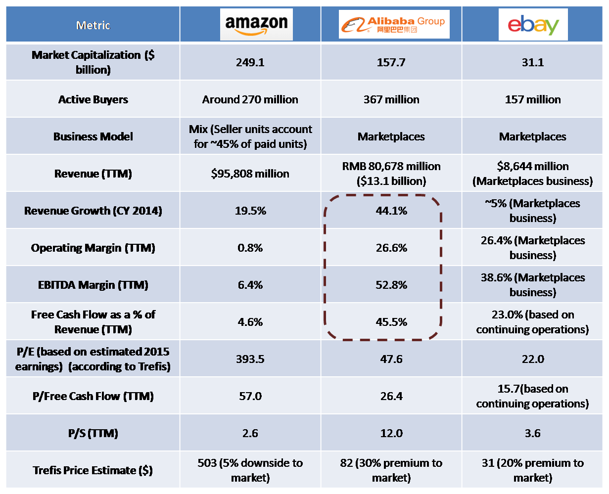 compare alibaba ebay amazon commerce