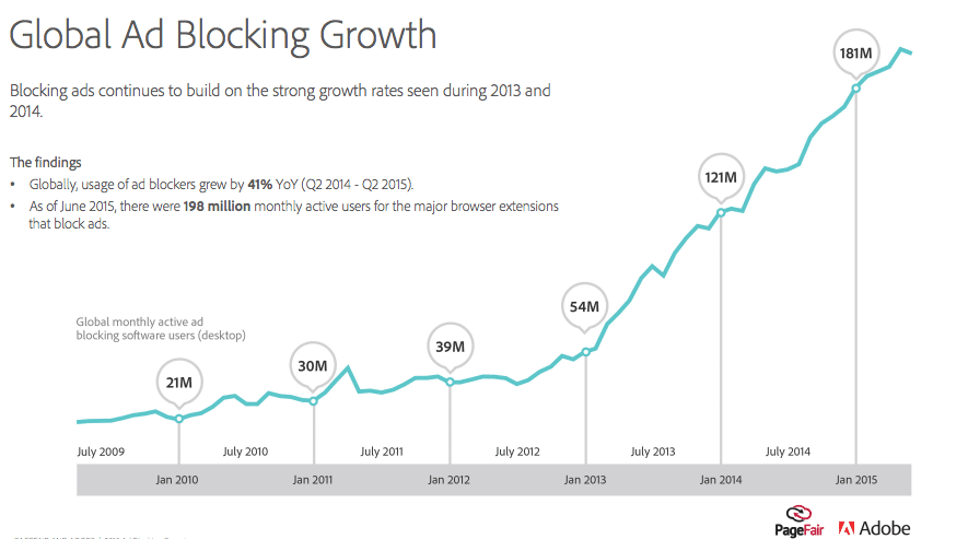 Global adblocking growth has grown over 800% from 2009-2015