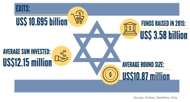 Notable exit and funding figures in 2015 from the Israeli Startup Ecosystem.