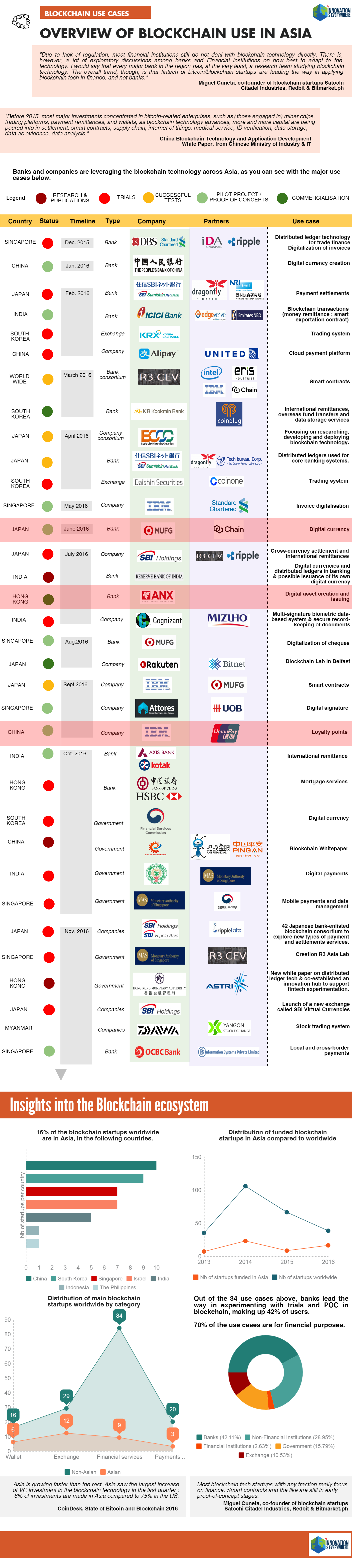 Blockchain's use across Asia with financial institutions such as DBS, KB Kookmin Bank and government bodies from countries like Japan, China and Singapore. The graphic concludes with key statistics on the development of blockchain in the Asia-Pacific.
