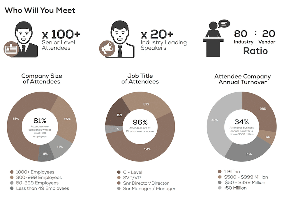 Attendee profile for the Chief Innovation Officer Summit in Shanghai.
