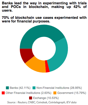 A breakdown of stakeholders who have engaged in blockchain experimentation across Asia Pacific (APAC)