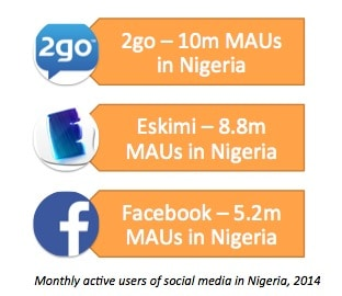 innovation is everywhere monthly active users social media nigeria 2go Eskimi Facebook 2014 martin pasquier