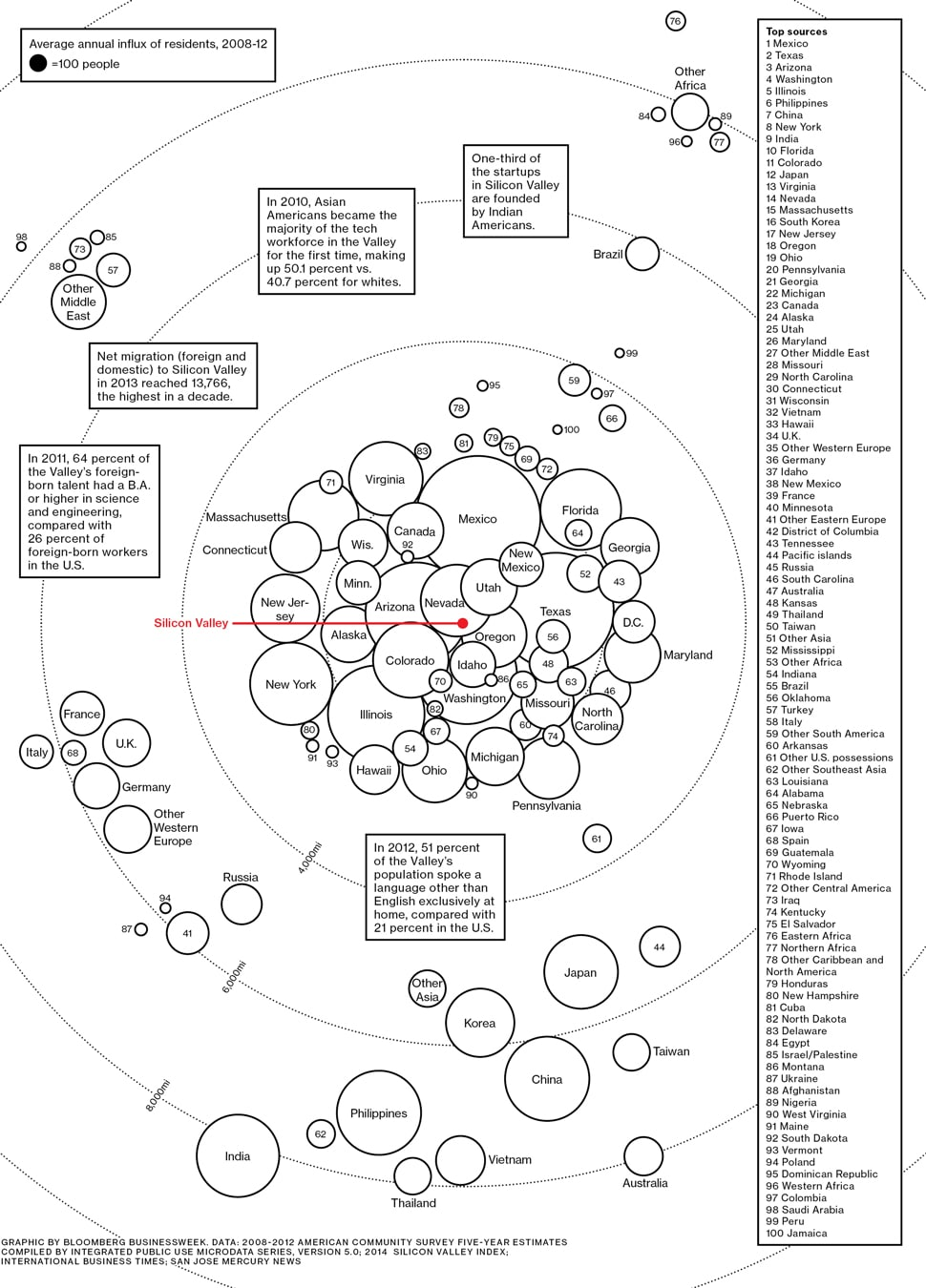 Tech Immigrants- A Map of Silicon Valley's Imported Talent diaspora emerging markets usa innovation is everywhere how asia works