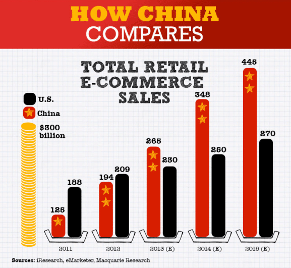 comparison china usa e-commerce ecommerce 2014 jack ma alibaba innovation is everywhere a crocodile in the yangtze