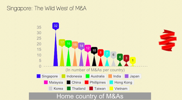 startup acquisitions in Southeast Asia Southeast Asia tech start acquisition market M&A asia technology ecosystem entrepreneurship exits IPO VCs China Singapore innovation is everywhere 3