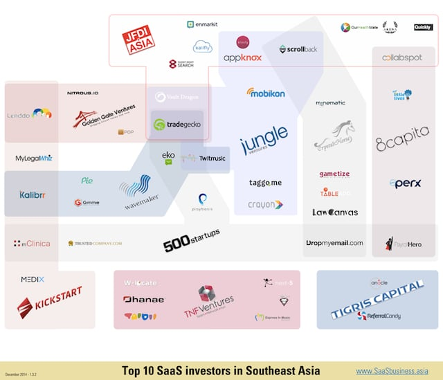 Saas business asia conference florian cornu singapore building the saas ecosystem in asia pacific wrap-up martin pasquier innovation is everywhere investors