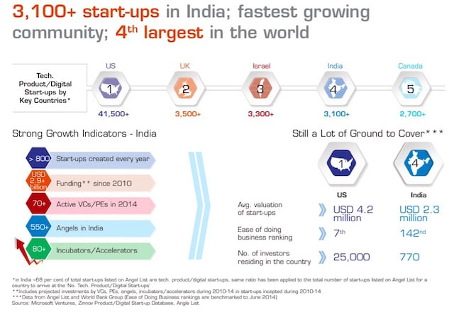 India startup ecosystem report Nasscom 10000 startups landscape report 2014 2015 Bangalore NPC Product conclave innovation is everywhere martin pasquier emerging markets4