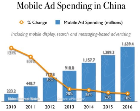 China mobile stats for 2015 internet mobile digital ecommerce mcommerce statistics figures 2014 2015 martin pasquier innovation is everywhere GMIC Beijing3