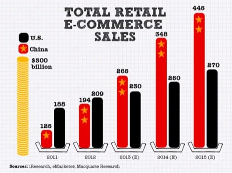 China internet mobile digital ecommerce mcommerce statistics figures 2014 2015 martin pasquier innovation is everywhere GMIC Beijing4