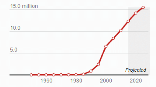 Population growth in Shenzhen