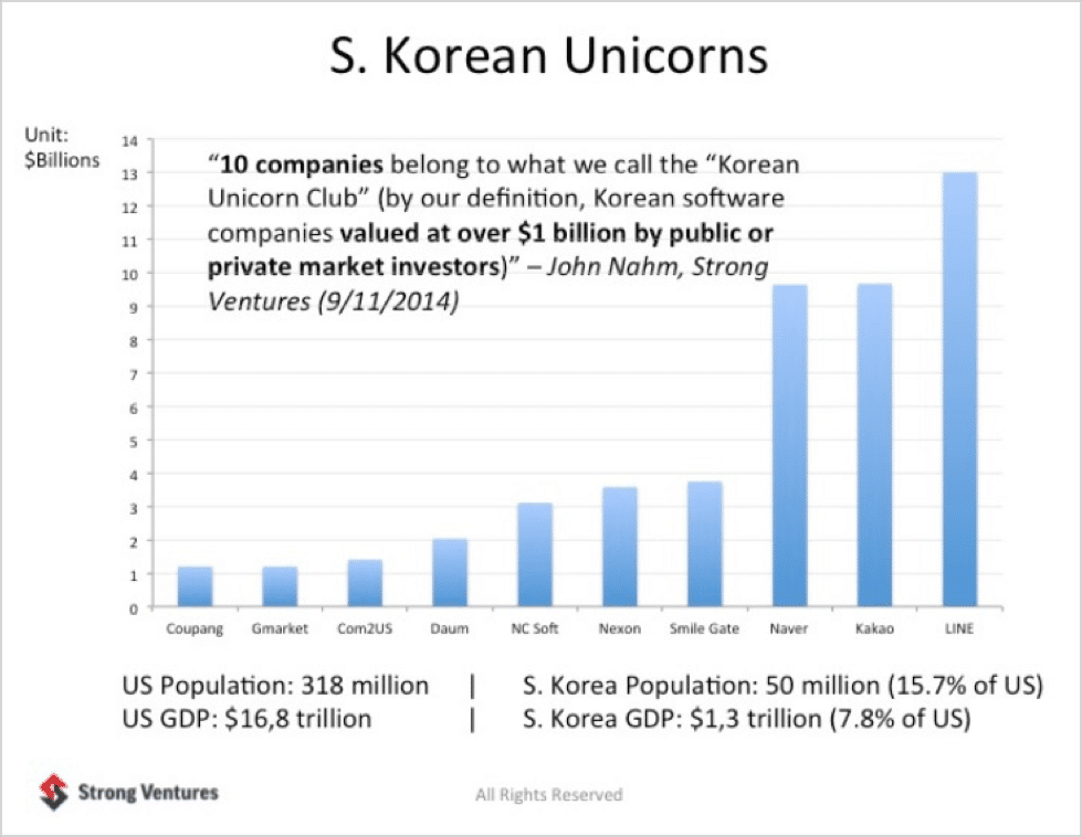 South Korea trend of startup unicorns