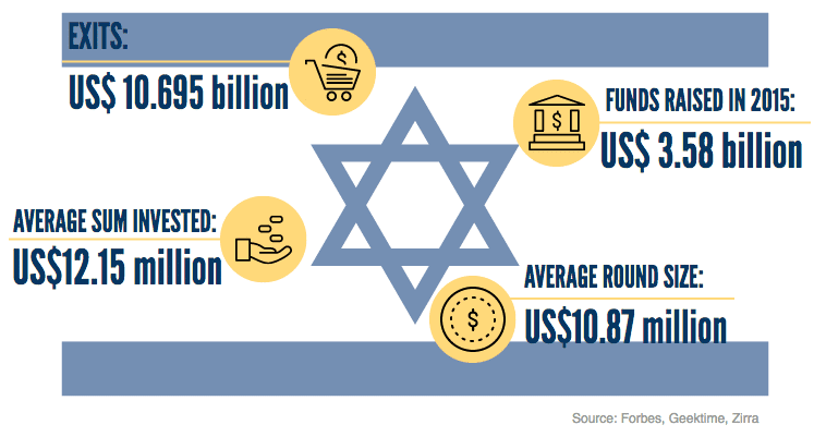 Israel Startup Ecosystem Catch-up