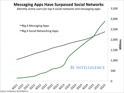 chatbots trends