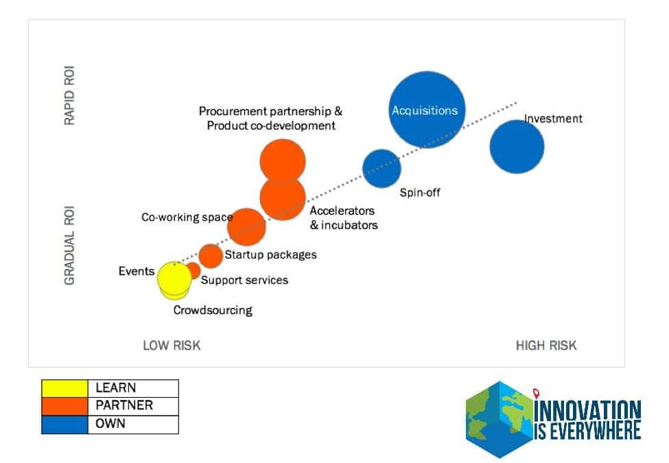 corporate innovation level of risks