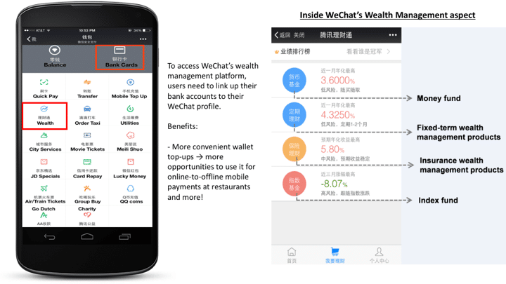 WeChat has ventured from simply providing messaging services to wealth management and investment.