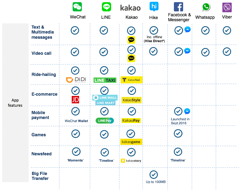messaging apps infographic