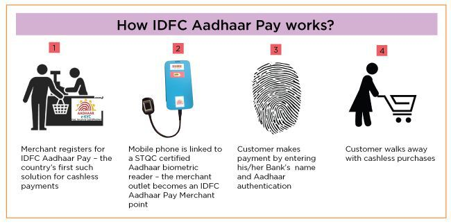 Aadhaar Payments launched by IDFC Bank
