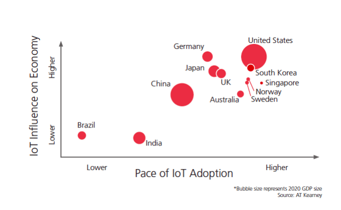 iot adoption by country