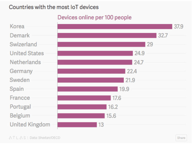 iot devices by country