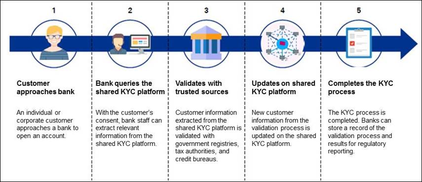An illustration of how the blockchain know-your-customer process works between the banks inside the consortium