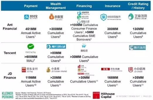 4 Fintech Trends in Asia Transforming The Banking Industry in 2018